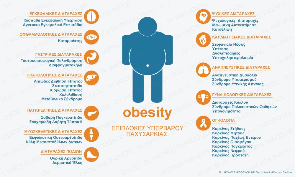 επιπλοκές της παχυσαρκίας