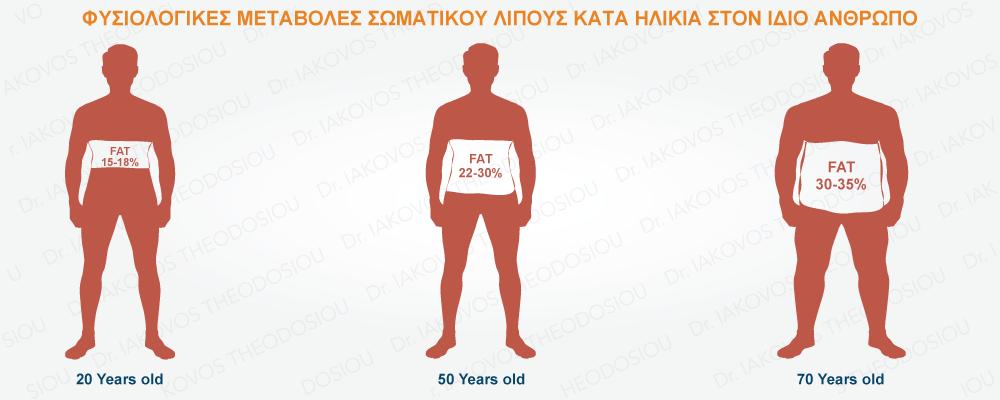 παχυσαρκία 50 PLUS