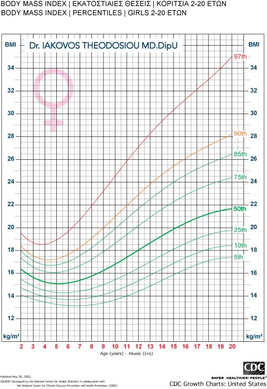 υπολογιστής BMI παίδων